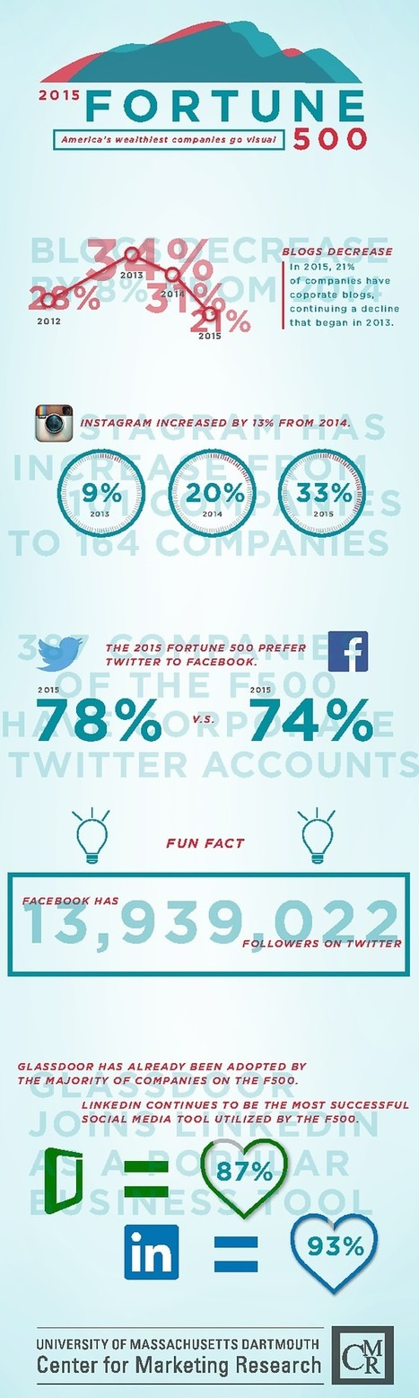 Fortune 500 Trends in Social Media Marketing for 2015 [INFOGRAPHIC] | Content Marketing in Healthcare | Scoop.it