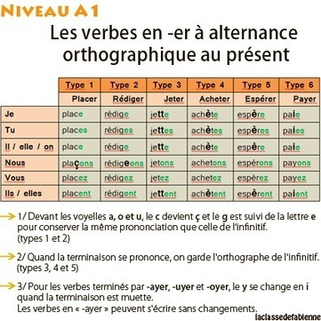 La classe de Fabienne: L'alternance orthographique au présent | French all around | Scoop.it
