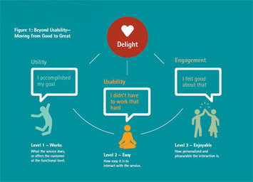 Beyond Usability: Designing for Continuous Customer Delight -- Summary - Accenture | Creactivity | Scoop.it