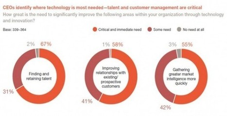 Survey: What Global CEOs Want from Technology — CIO Dashboard | Innovation & Change | Scoop.it