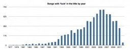 Is music getting more profane? | MUSIC:ENTER | Scoop.it
