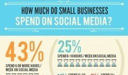 How Much Time, Money Do Small Businesses Spend on Social Media? [Infographic] | Nuava Online Marketing | Scoop.it