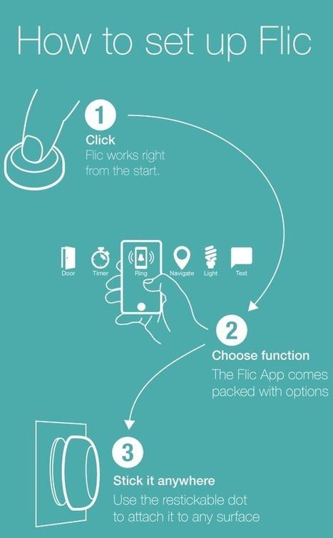 Flic : un bouton pour automatiser les tâches fréquentes avec votre smartphone | Ma veille - Technos et Réseaux Sociaux | Scoop.it