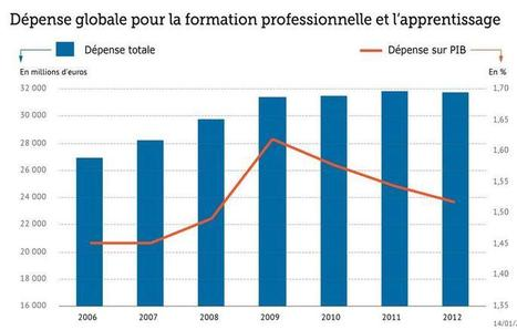 Formation professionnelle : 32 milliards par an... si mal exploités | Droit du travail | Scoop.it