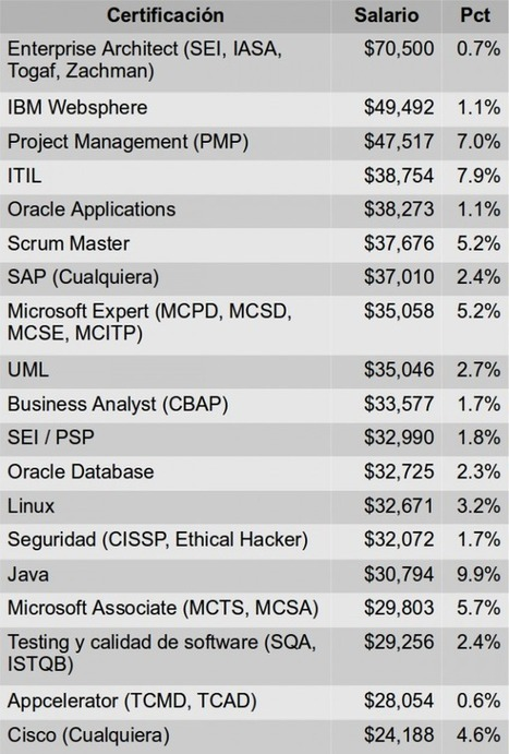 Las 15 certificaciones mejor pagadas - Desarrollo de Carrera Profesionistas TI | Gestión de Proyectos | Scoop.it