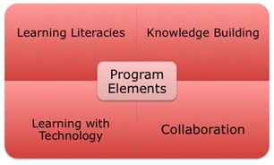 School library to Learning Commons: Planning the journey | School Library Leadership, standards, expected practice, impact on student achievement | Scoop.it