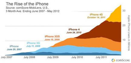 Aux États-Unis, 75% des possesseurs d'iPhone détiennent un ...   Tablettes et Smartphones   Scoop.it