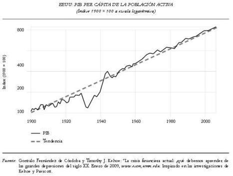 PIB per cápita de los estadounidenses | Gráficos Crack | Scoop.it