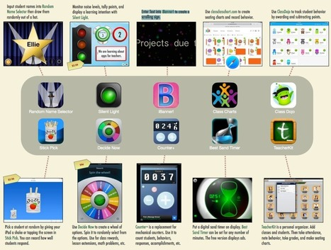 8 Great iPad Apps to Manage Your Class ~ Educational Technology and Mobile Learning | Edtech PK-12 | Scoop.it