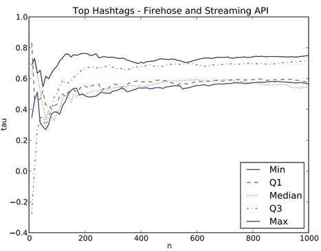 Pattern-detection and Twitter's Streaming API - Strata   #dataviz #influence   Influence et contagion   Scoop.it