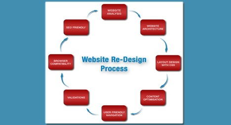 Redesign Your Website | Website Design and Development | Scoop.it