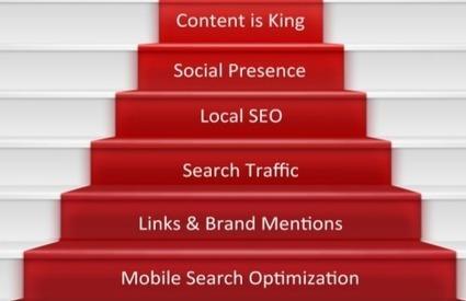 6 tendances d'optimisation pour améliorer votre référencement en 2015 | Social Media Curation par Mon Habitat Web | Scoop.it