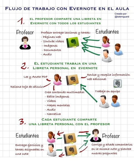 Evernote en el aula: Tres fases para un aprendizaje autónomo y colaborativo | Aplicaciones y dispositivos para un PLE | Scoop.it