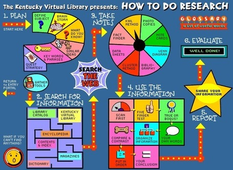 """How To Do Research"" Game 