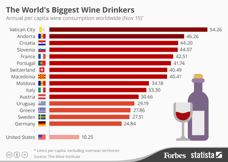 The World's Biggest #Wine Drinkers | Vitabella Wine Daily Gossip | Scoop.it