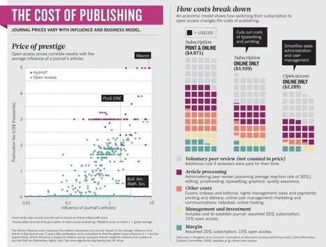 Open access: The true cost of science publishing | Open Educational Resources in Higher Education | Scoop.it