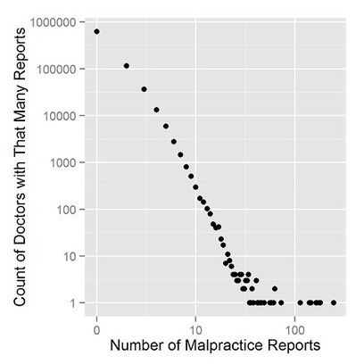 1.5 percent of doctors, a quarter of malpratice reports - Decision Science News | Bounded Rationality and Beyond | Scoop.it