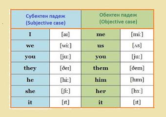 Лични местоимения (Personal Pronouns) - пълна таблица. | Английски език. | Scoop.it