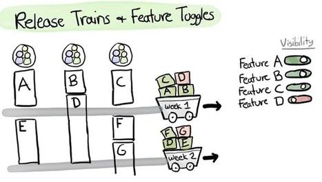 Transfo numérique - Comment utiliser au mieux le développement ... - ZDNet France | Agile Methods | Scoop.it