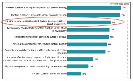 Does Content Curation scare marketers? | Business & Social Quality Content | Scoop.it