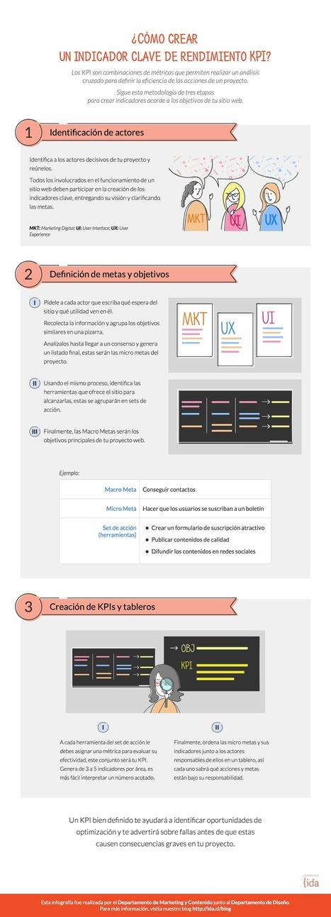 KPI: cómo crear un indicador clave de rendimiento #infografia #infographic #marketing   Redes sociales y Social Media   Scoop.it