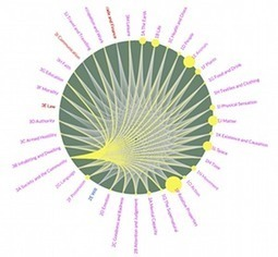 Metaphor map charts the images that structure our thinking | Wiki_Universe | Scoop.it