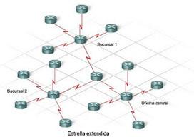 TIPOS DE REDES Y TOPOLOGIAS: TOPOLOGIA EN (ESTRELLA Y ESTRELLA EXTENDIDA) | MSI | Scoop.it