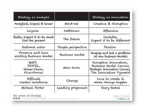 Quels outils pour une démarche stratégique en T/PME?   Le Bocal Vert   Scoop.it