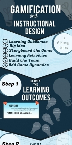 #Gamification and Instructional Design Infographic | Know & Go | Scoop.it