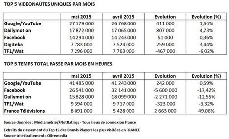 Audience vidéo Internet mai 2015 : France Télévisions gagne 1M de VU et Dailymotion 800 000 VU | Venture Capitalists | Scoop.it