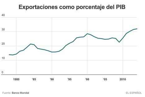 Los cinco gráficos que Rajoy no quiere que veas | LO + VISTO en la WEB | Scoop.it