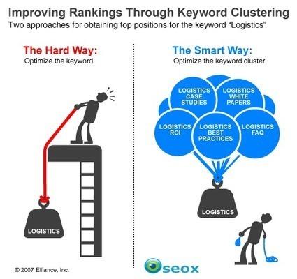 51 étapes pour lancer (ou relancer) votre Blog | Webmarketing et Réseaux sociaux | Scoop.it