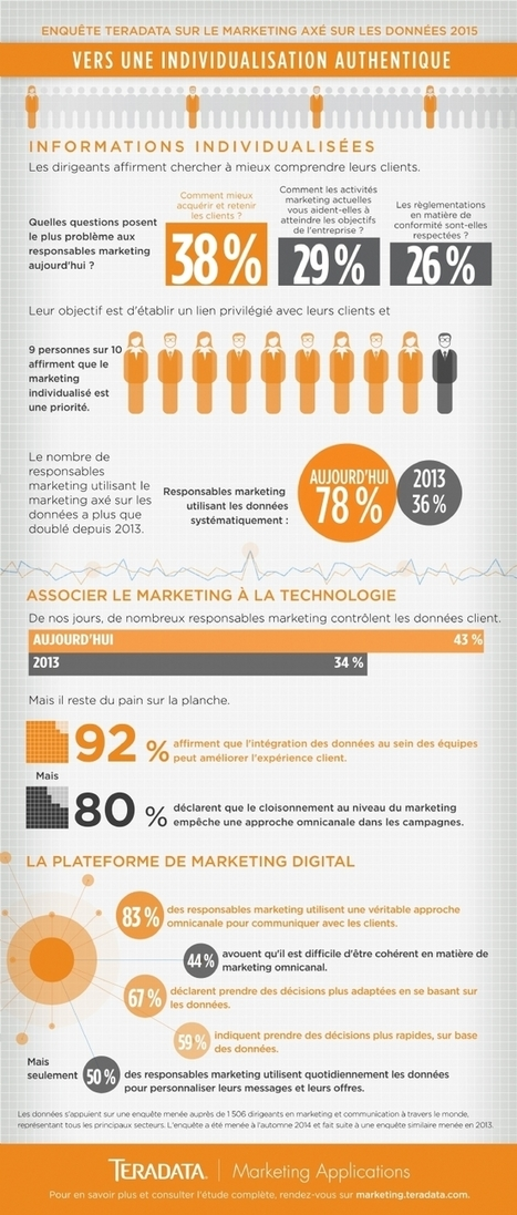 9 marketeurs sur 10 affirment que le marketing individualisé est une priorité [Infographie] | Marketing in a digital world and social media (French & English) | Scoop.it