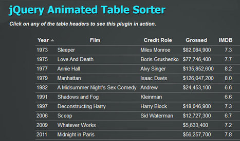 jQuery Animated Table Sorter | Formulaires HTML5, CSS3 & jQuery | Scoop.it