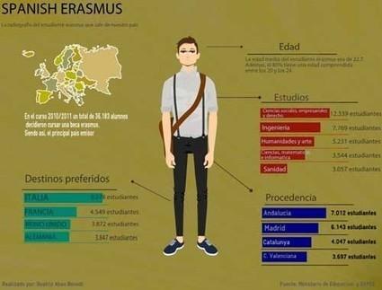 España destaca por el apoyo a estudiantes en su formación en el extranjero   Educación a Distancia y TIC   Scoop.it