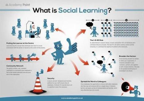 Teoría del aprendizaje social (Social Learning) | Uso inteligente de las herramientas TIC | Scoop.it