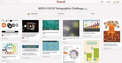 The KIDS COUNT Infographic Challenge: Partner Resource Page | SparkAction | Visualization Techniques and Practice | Scoop.it
