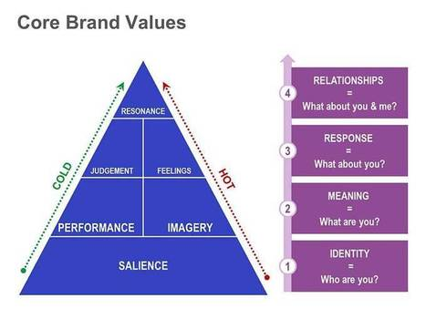 Core Brand Values | intergrated marketing communication | Scoop.it