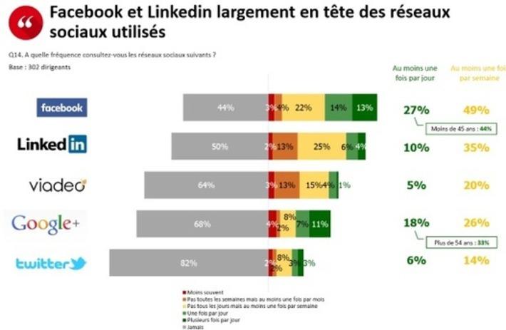 France : les dirigeants de PME/ETI désertent les réseaux sociaux, même LinkedIn | Solutions locales | Scoop.it