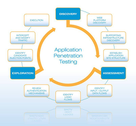 web application penetration testing   pen testing   Scoop.it