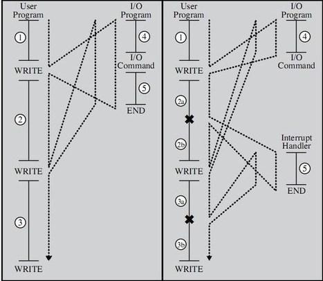 Ciclo de Instruccion: Procesador   Arquitectura de Computadoras   Scoop.it