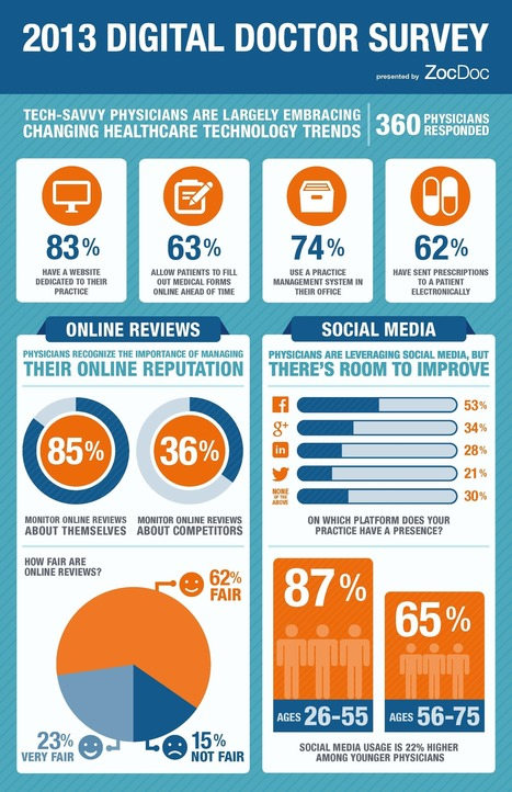 Can We Believe the ZocDoc 2013 Digital Doctor Survey?   The mobile Health revolution   Scoop.it