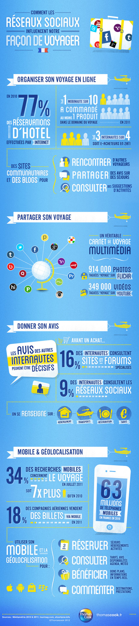 How Social Media influences your travel plans... | infographics2day | Scoop.it