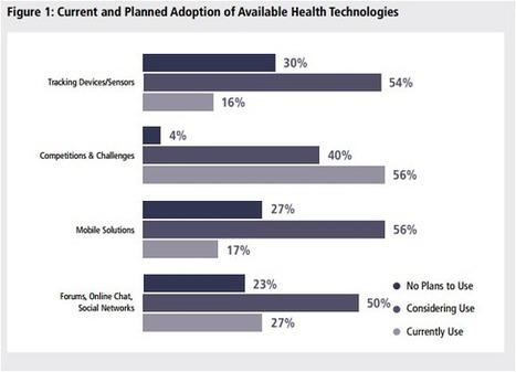 free-range communication —   Digitized Health   Scoop.it