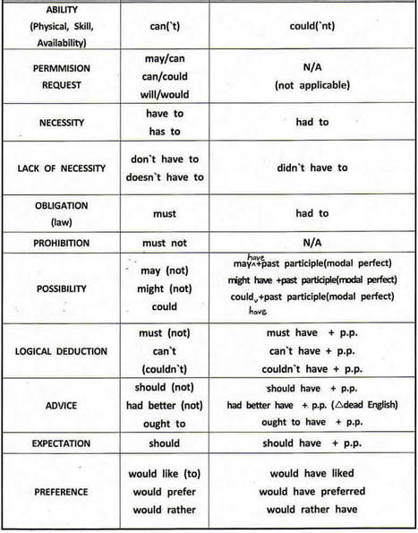 Modal verbs definition and examples and uses English grammar | Curriculum resource reviews | Scoop.it