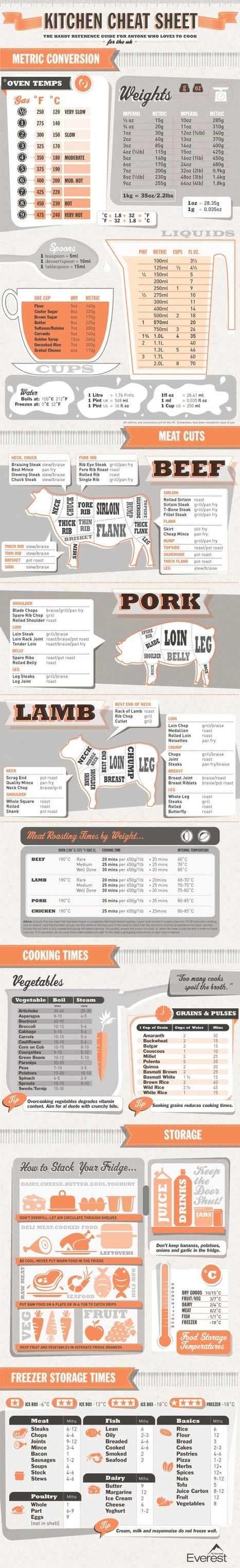 Kitchen Cheat Sheet | Visual.ly | The Rambling Epicure | Scoop.it