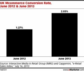 UK Mobile and Tablet Conversions Soar in Summer | eCommerce | Scoop.it