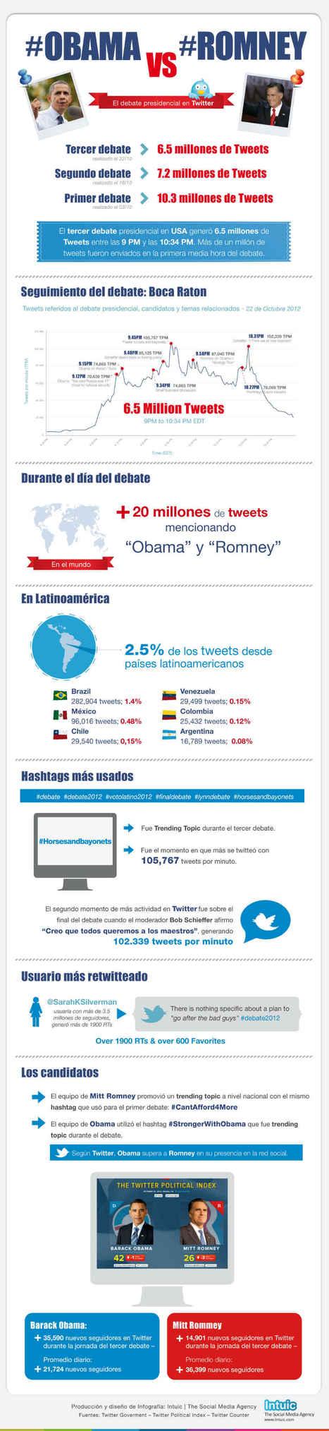 RunRun.es - » Campaña electoral en Redes Sociales: Obama vs Romney | Obama-Romney | Scoop.it