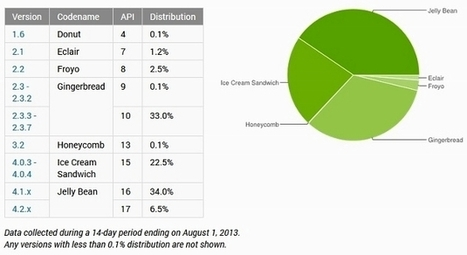 Google's Android Jelly Bean OS continues domination | Educational Technology - Yeshiva Edition | Scoop.it