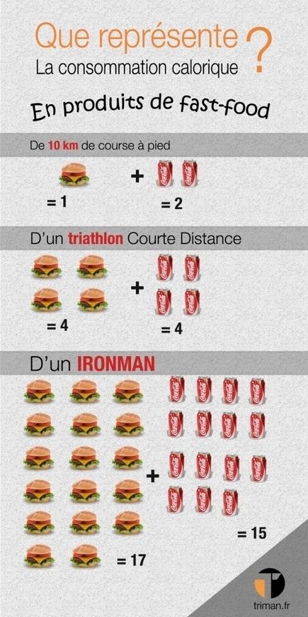 Infographie : les équivalences de consommation calorique   Entrainement Triathlon   Scoop.it